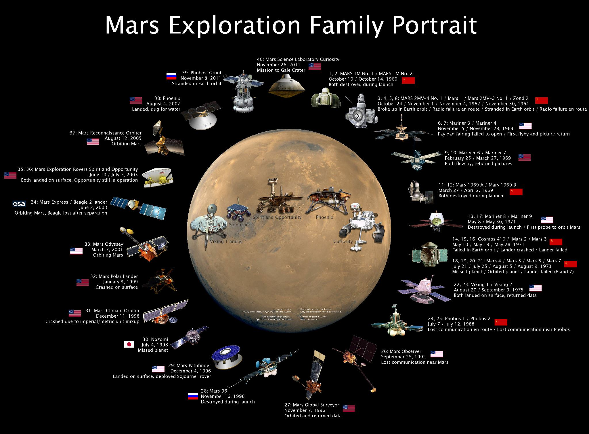 http://www.exploremars.org/wp-content/uploads/2013/03/Mars-Exploration-Family-Portrait.jpg