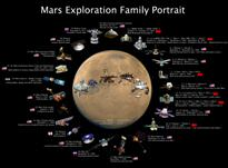 MSL Picture of the Day:T+218 Days: 50 years of Mars Exploration robots